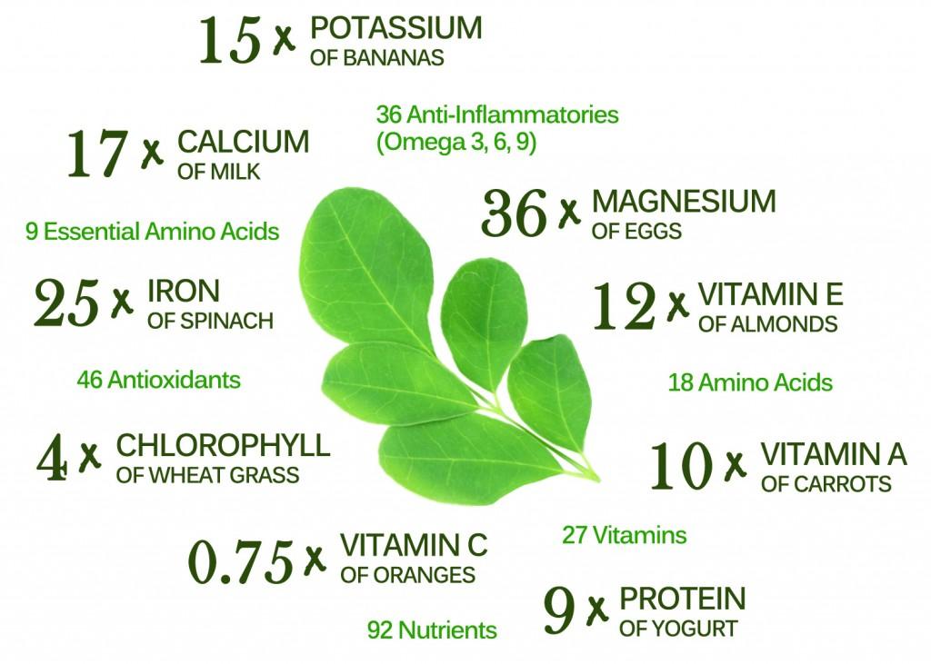Moringa-Nutrients